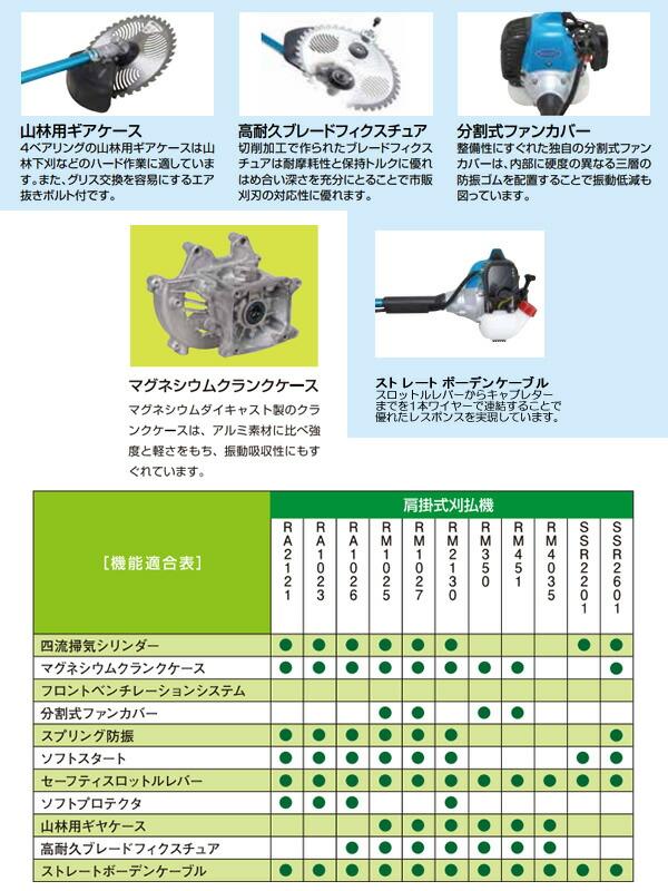 新ダイワ(shindaiwa) 肩掛式刈払機 RM350-2E 33.6cc 両手ハンドル