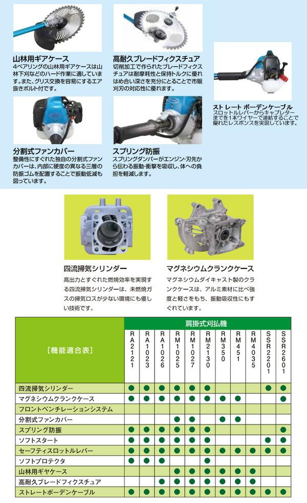 新ダイワ(shindaiwa) 肩掛式刈払機 RM1025-2RD 22.8cc ジュラルミンパイプ 両手ハンドル トリガーレバー