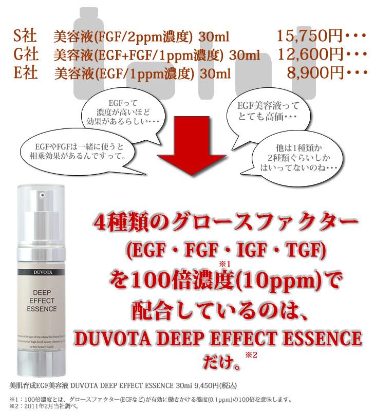 4種類のグロースファクター(EGF・FGF・IGF・TGF)を100倍濃度で配合しているのは美肌育成EGF美容液DUVOTA【ドゥボータ】 DEEP EFFECT ESSENCE(ディープエフェクトエッセンス)だけ。