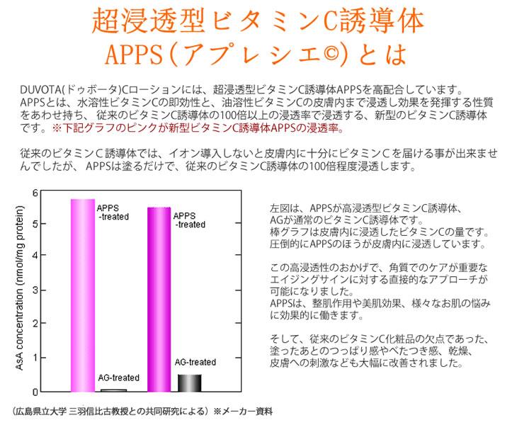 APPSとは,超浸透型ビタミンC誘導体APPS馬プラセンタ化粧水DUVOTA(ドゥボータ)Cローション,アプレシエ