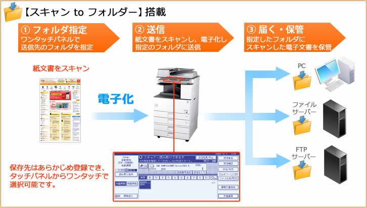 MP C3303 SPFで使える便利なスキャン機能