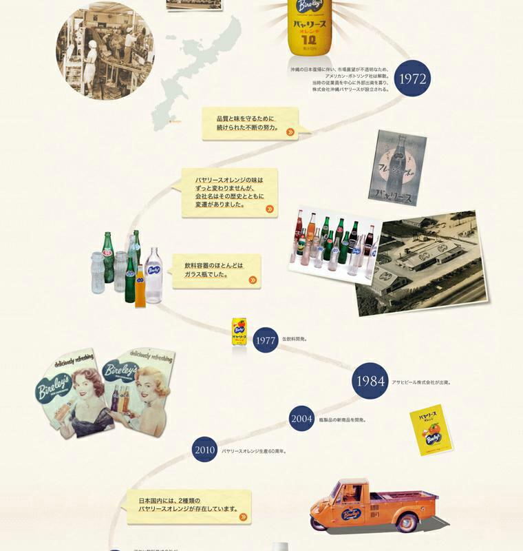 バヤリースの歴史2