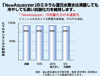 「NewAquayzer」のミネラル還元水素水は、沸騰しても、冷やしても高い抗酸化力を維持します。