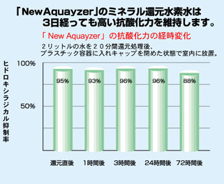 「NewAquayzer」のミネラル還元水素水は、3日経っても高い抗酸化力を維持します。
