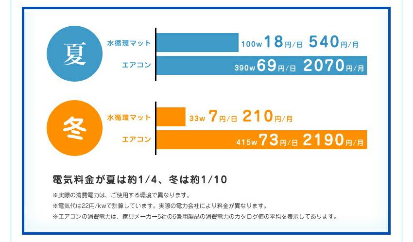 電気料金が夏は約1/4、冬は約1/10