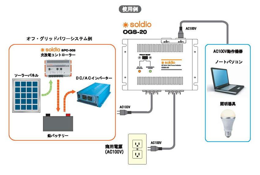オフグリッド/グリッドパワー切替器