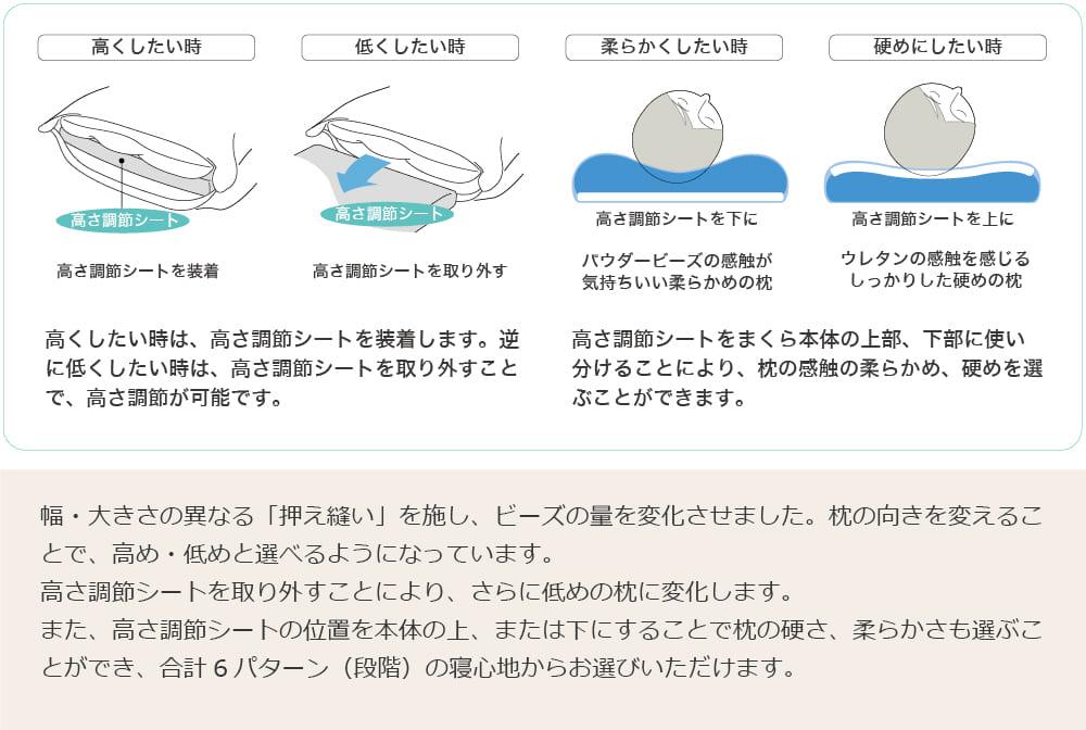 ポイント3枕本体の向きを変えて高さが選べる。高さ調節シートの取り外しで高さが変えられる。高さ調節シートを本体の上下で柔らかさを変えられる。