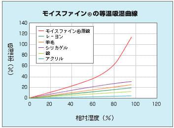 モイスファイン(R)の等温吸湿曲線
