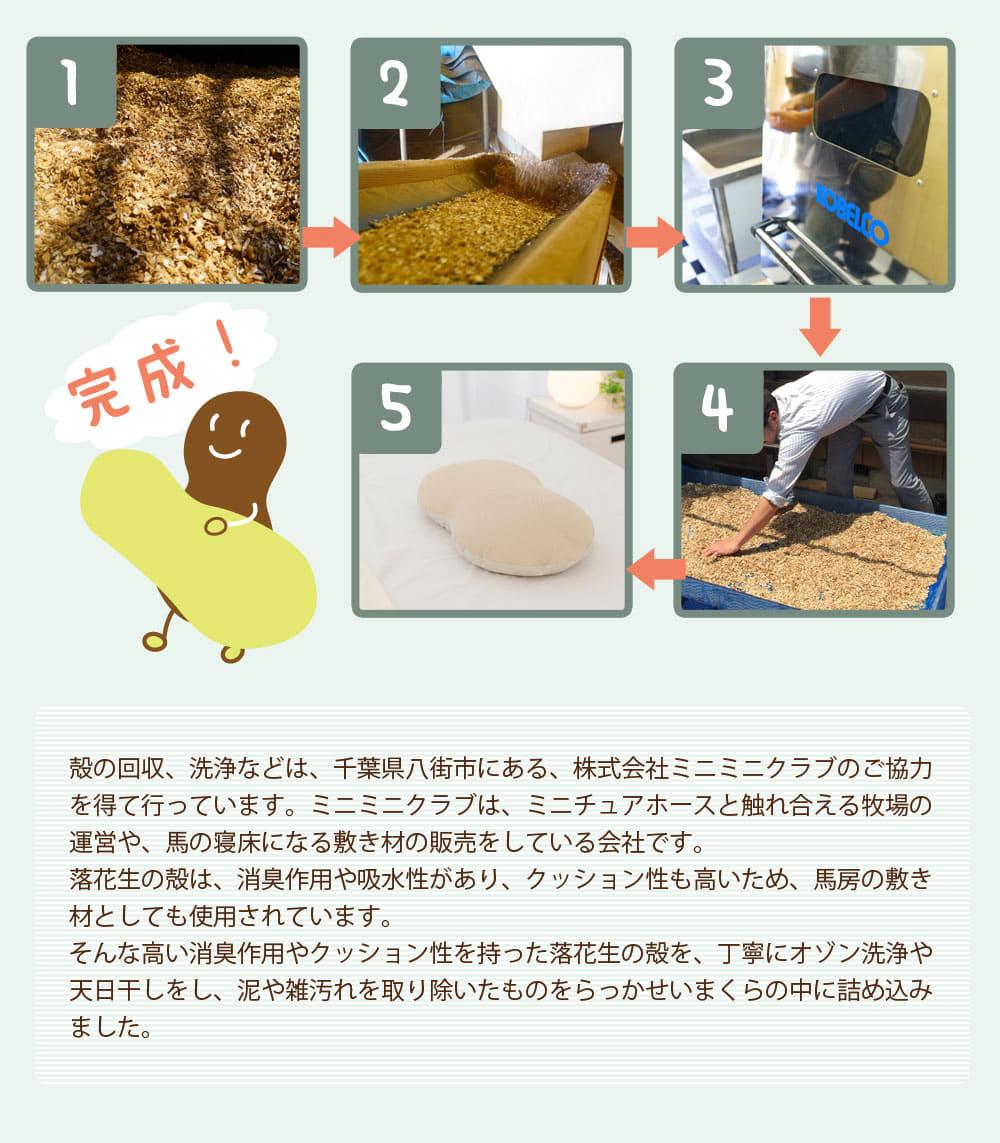 殻の回収、洗浄などは、千葉県八街市にある株式会社ミニミニクラブのご協力を得て行っています