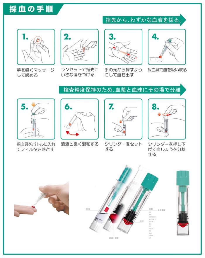 ピロリ菌検査 胃がんリスクチェック 採血