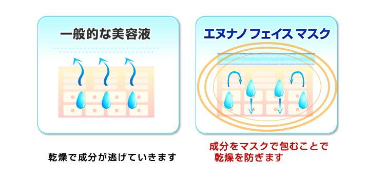 エヌナノのムダ毛ケア成分・保湿成分がマスクのラップ効果