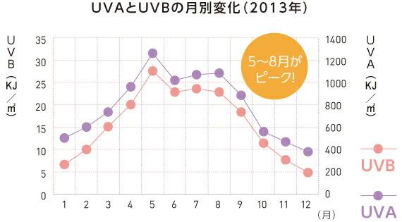 UVAとUVBの月別変化
