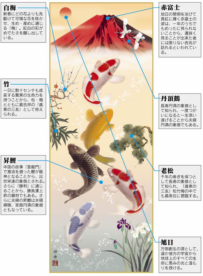 挂龙 / 挂龙和吉祥画 / 风水 / 红富士和丹顶鹤 / 朝日 / 老松 / n