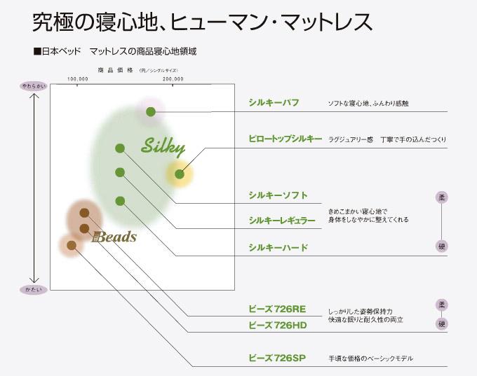 日本ベッドのマットレス比較表