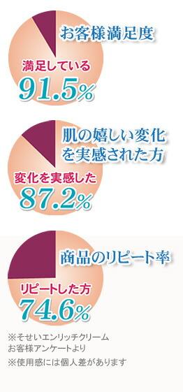 お客様満足度・肌の嬉しい変化を実感された方・リピート率のグラフ