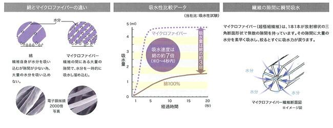 綿とマイクロファイバーの違い マイクロファイバーは繊維の間にある大量の隙間で、水分を一時的に吸水し溜め込む。 吸水比較データ 吸水速度は綿の約7倍(0〜4秒内) 繊維の隙間に瞬間吸水