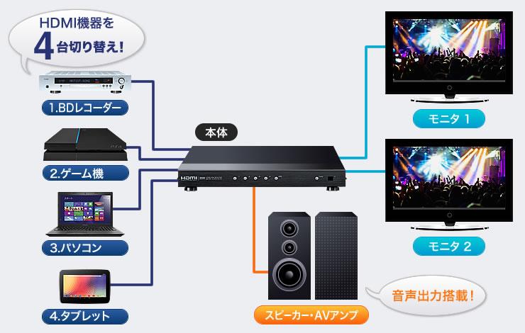 HDMI�����4���ڤ��ؤ�