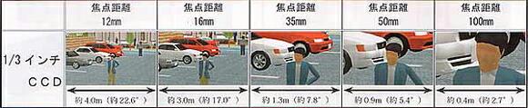 防犯カメラ用CCTV・Cマウントレンズの焦点距離イメージ