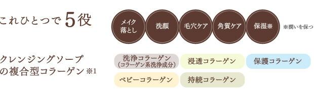 これひとつで5役 メイク落とし・洗顔・毛穴ケア・角質ケア・保湿 クレンジングソープの複合型コラーゲン