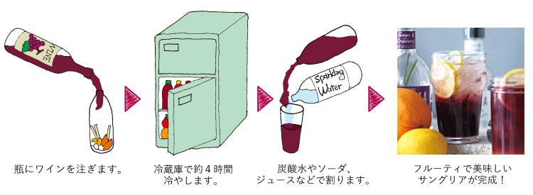 サングリア 作り方