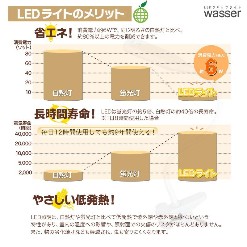 クリップライト LED