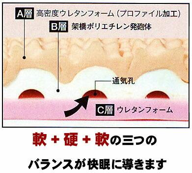 人間工学に基づいた波型三層構造