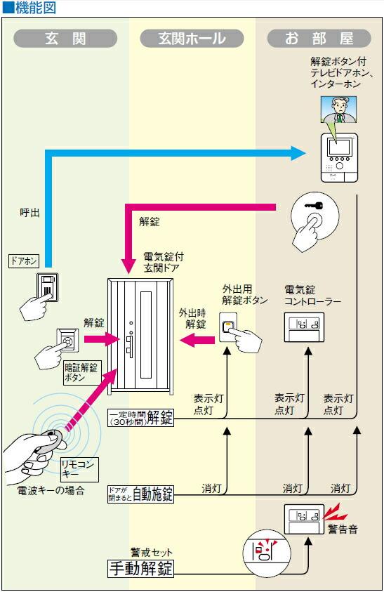 EL-PJP 電気錠システム 機能図