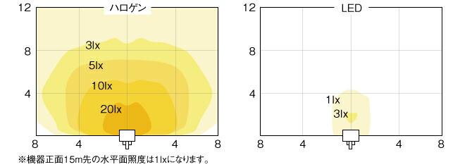 照度分布図