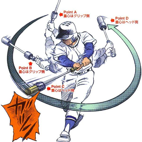 野球 素振り に対する画像結果