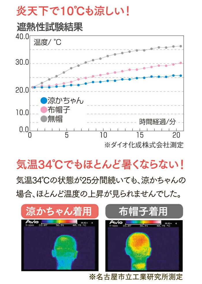 遮熱性試験結果 炎天下で10℃も涼しい