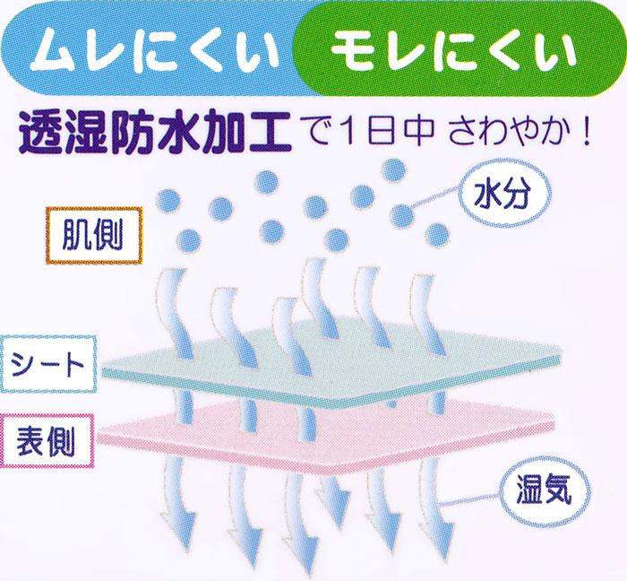 インナーサポート ティコレクション オリジナル開発 透湿 防水加工 吸放湿 消臭 クリーンガード 防水シート