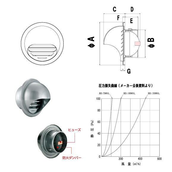 バクマ工業 ステンレス製 換気口 フード付き 取付 施工方法