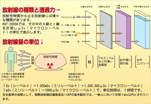 2.RAY−2000A測定機能紹介