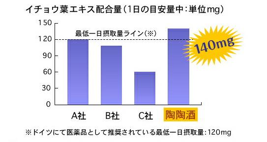 イチョウ葉の量の比較グラフ