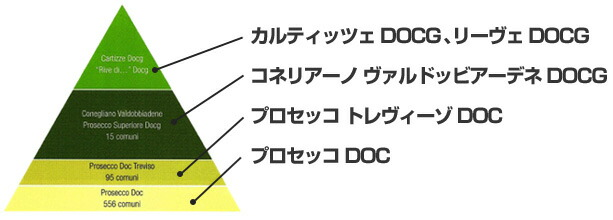 プロセッコのカテゴリー
