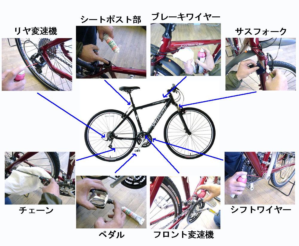 ... 注油のしかた:自転車のトライ