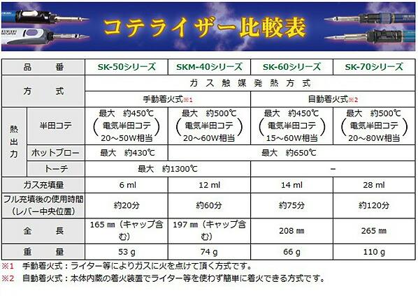 エンジニア コテライザー コードレスハンダコテ・はんだこて (SKB-60)