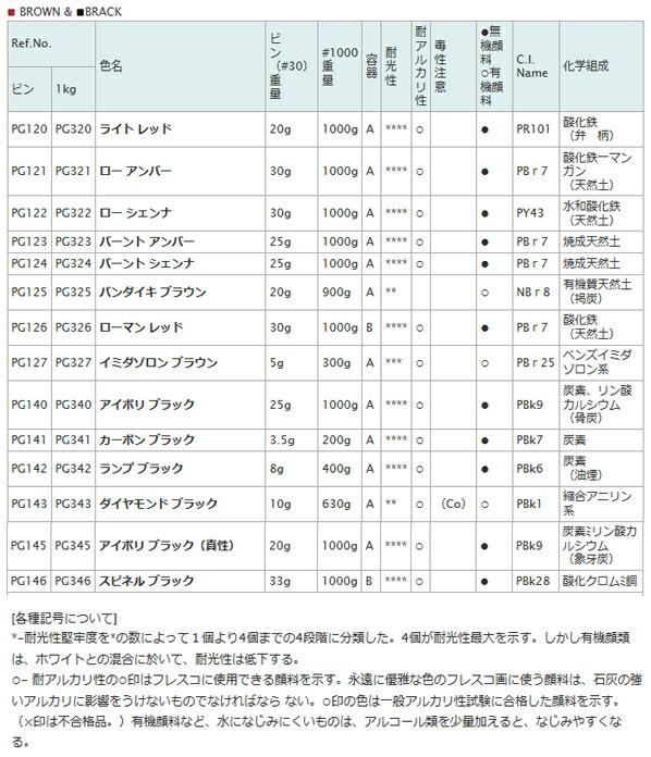 顔料 PG141 30 カーボンブラック