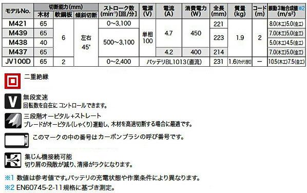 マキタ ジグソー (M421)