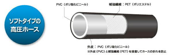 高圧ホース(ソフトタイプ)