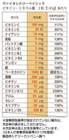 ヴァイタシナジー栄養成分表