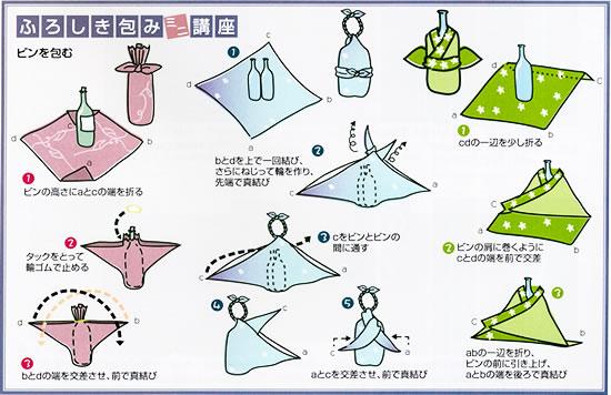 Baño Japones Tradicional:楽天市場】風呂敷 > 風呂敷初心者入門 > 風呂敷の