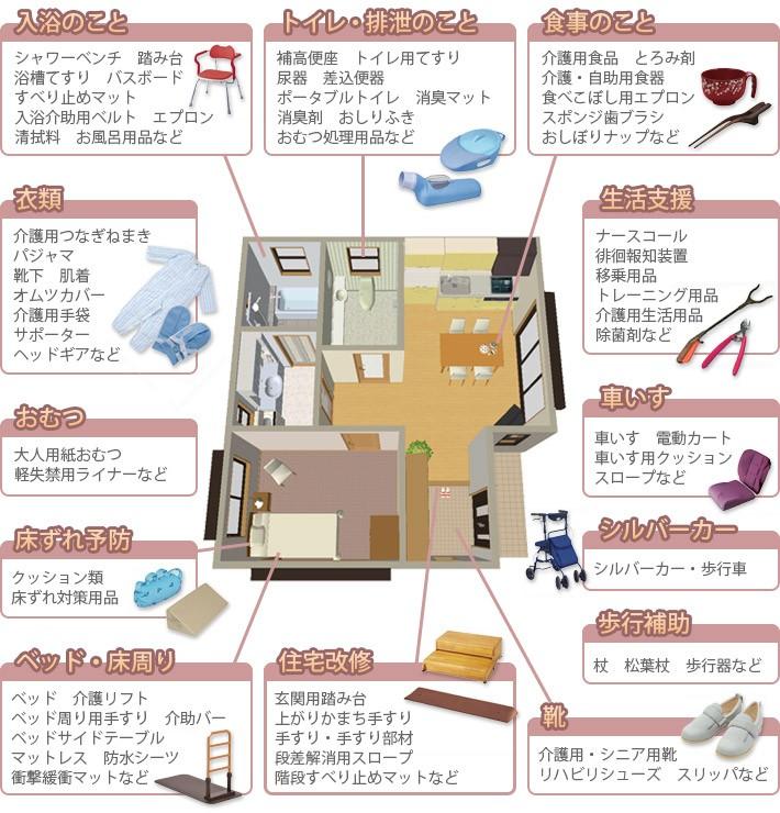 各カテゴリーの主な商品説明図