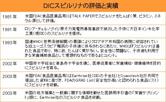 DICスピルリナの評価と実績
