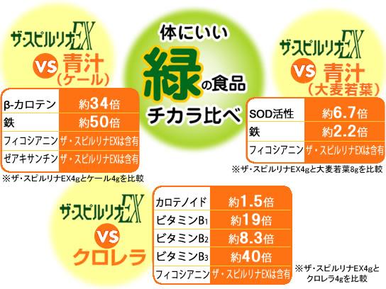 体にいい緑の食品チカラ比べ ザ・スピルリナEX VS 青汁(ケール) ザ・スピルリナEX VS 青汁(大麦若葉) ザ・スピルリナEX VS クロレラ