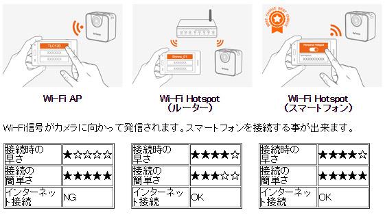 スマホと直接接続、ルーター経由で接続、スマホをホットスポットとして接続