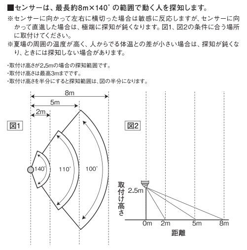 センサーは最長8m×140°の範囲で反応