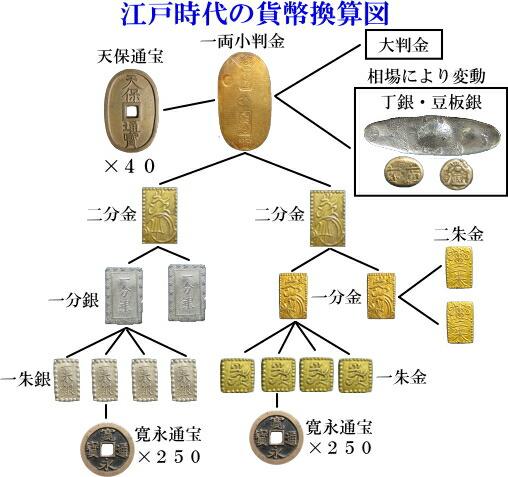 天保通宝・天保通宝型の貨幣 : 単位の仕組み : すべての講義