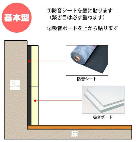 防音の基本 壁の防音
