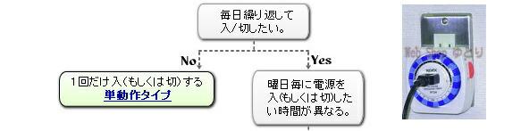 �����ޡ����Ӥʤ�Web Shop ��Ȥ�Υե?���㡼�Ȥǡ�������֤��������ڤꤷ��������������Ÿ��������ڤꤷ�������֤��ۤʤ롣1����������ڤꤹ��ñư����������٤륿���ޡ�����·���������ޡ����̿�����ʤ�Web Shop��Ȥꡣ